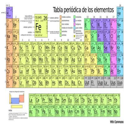 Tabla periodica 2016 search results calendar 2015 tabla peri dica de tabla urtaz Image collections